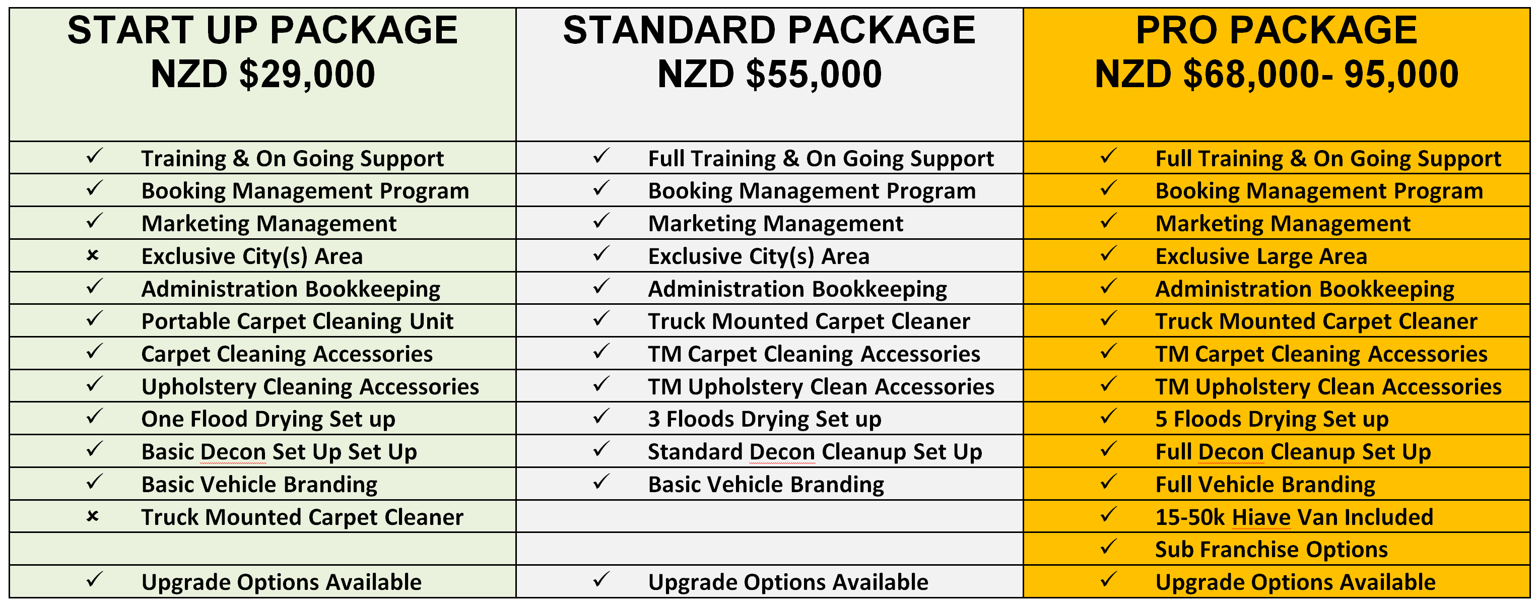 cleaning franchise package